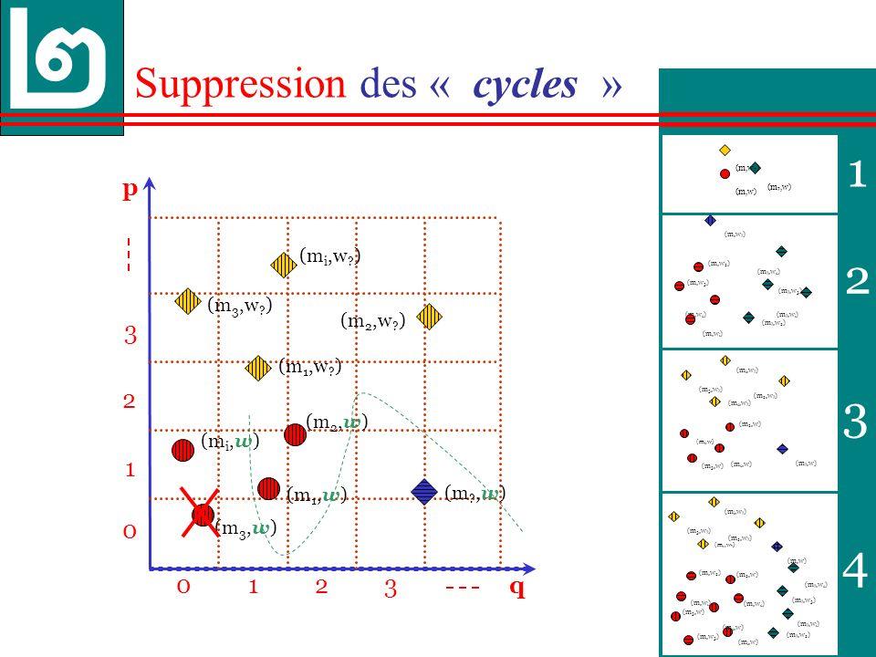 38 1 2 3 4 p 013 0 1 3 q 2 2 Suppression des « cycles » (m ?,w 2 ) (m,w 2 ) (m ?,w 3 ) (m,w 3 ) (m,w .