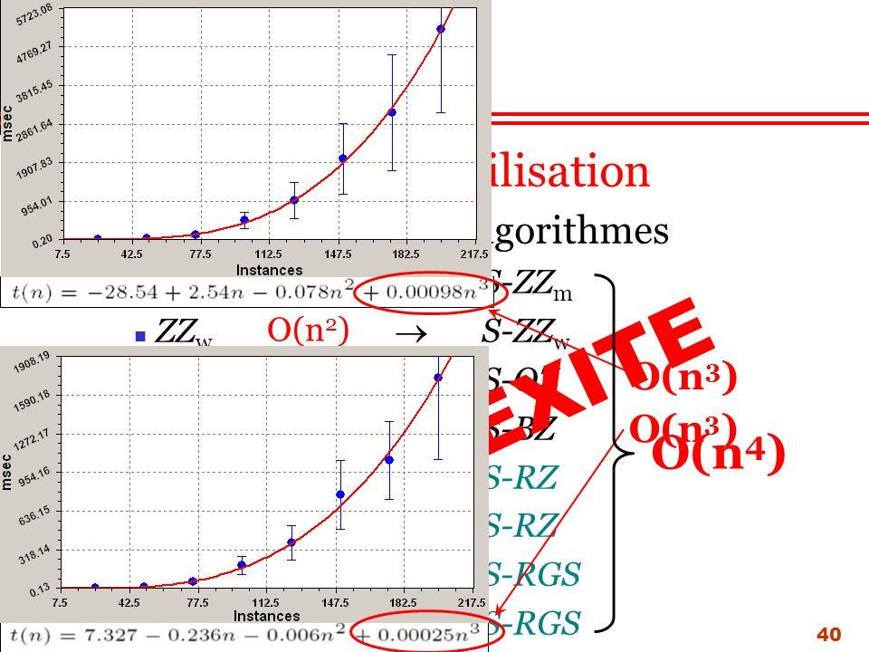 40 Nouvel algorithme : S-procédure La procédure de stabilisation Sapplique à tous les algorithmes ZZ m S-ZZ m ZZ w S-ZZ w OZ S-OZ BZ S-BZ RZ m S-RZ RZ w S-RZ RGS m S-RGS RGS w S-RGS COMPLEXITE O(n 2 ) O(n 3 ) O(n 2 ) O(n 4 ) O(n 3 )