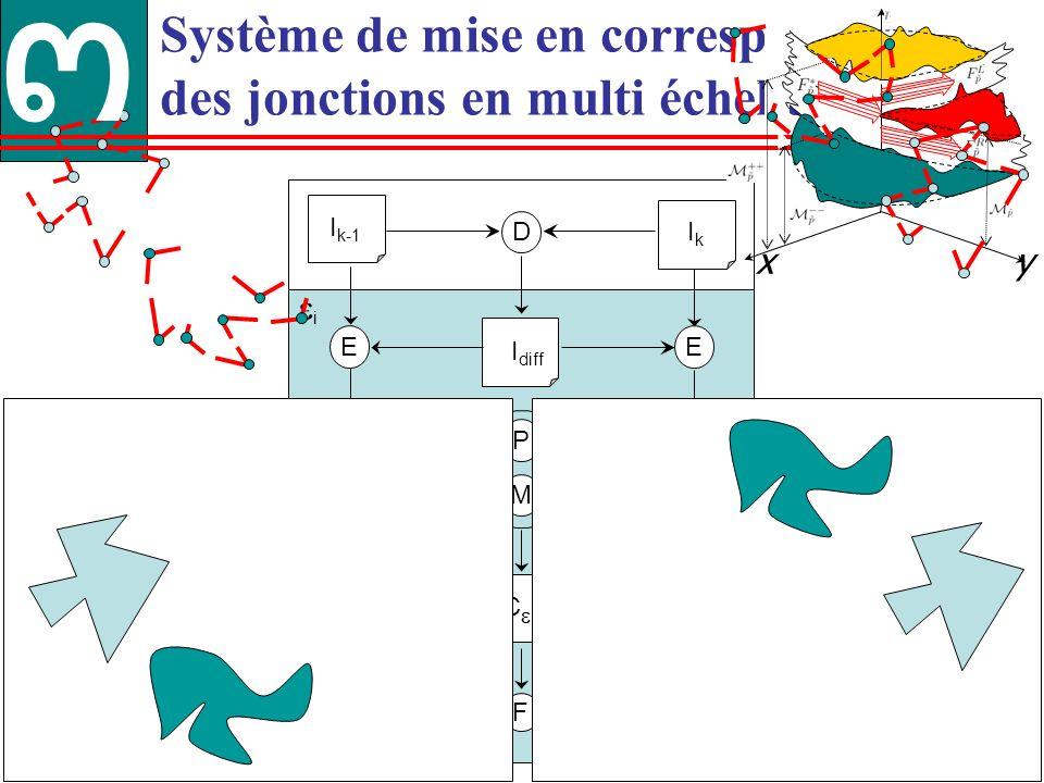 43 Système de mise en correspondance des jonctions en multi échelle M R R F D IkIk I k-1 I diff J i, k-1 i J i, k C i C i,s C i,i P E E x y