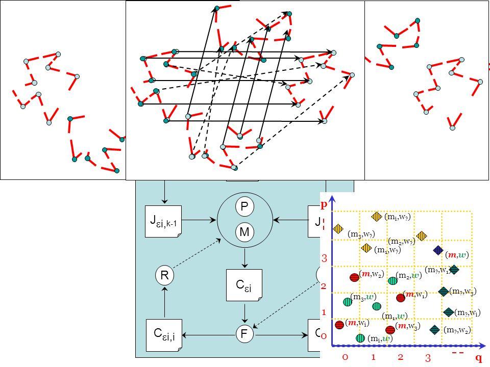 45 M R R F D IkIk I k-1 I diff J i, k-1 i J i, k C i C i,s C i,i P E E Système de mise en correspondance des jonctions en multi échelle p 013 0 1 3 q 2 2 (m,w)(m,w) (m 3,w .