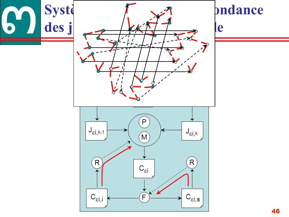 46 M F D R IkIk I k-1 I diff J i, k-1 i J i, k C i C i,s C i,i R P E E Système de mise en correspondance des jonctions en multi échelle