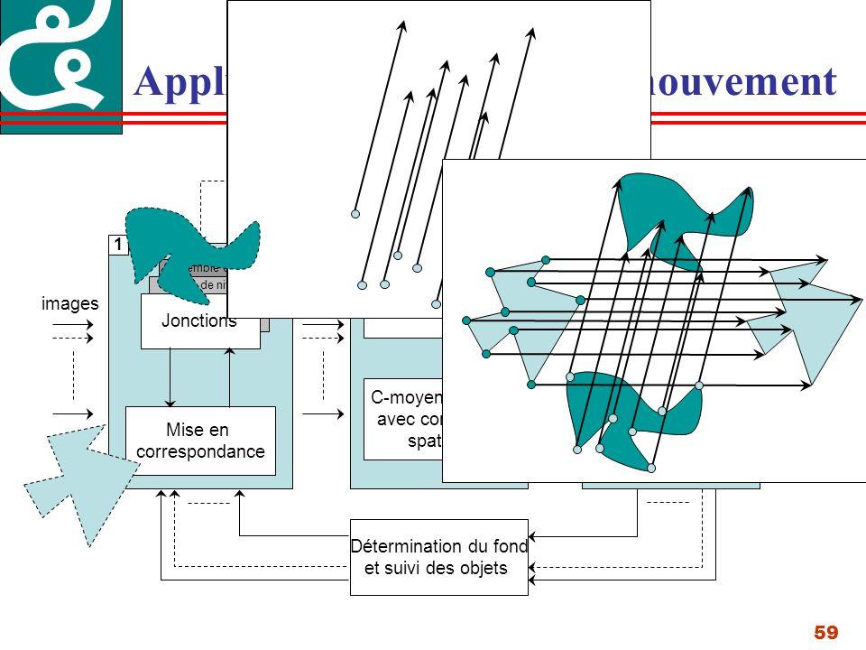 59 Application à lanalyse de mouvement Jonctions Mise en correspondance Contraintes sur lensemble de niveaux Lignes de niveau Ensemble de niveau Détermination du fond et suivi des objets K-moyennes C-moyenne floue avec contrainte spatiale images flots objets Segmentation dobjets homogènes Segmentation dobjets non homogènes 1 2 3