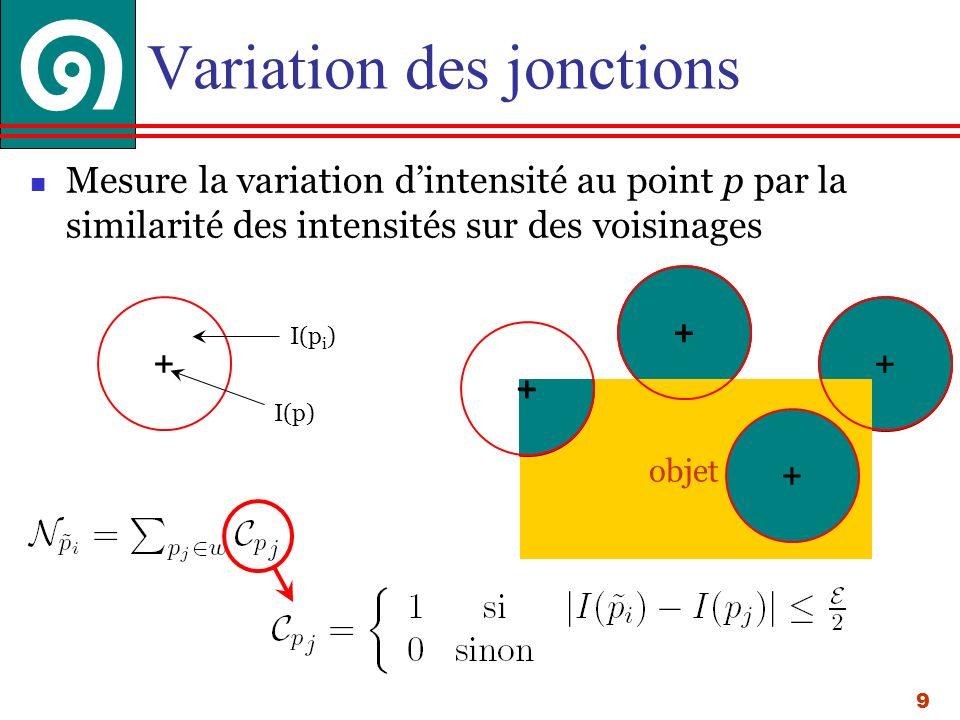 9 Variation des jonctions Mesure la variation dintensité au point p par la similarité des intensités sur des voisinages + + + ++ + I(p) + I(p i ) objet