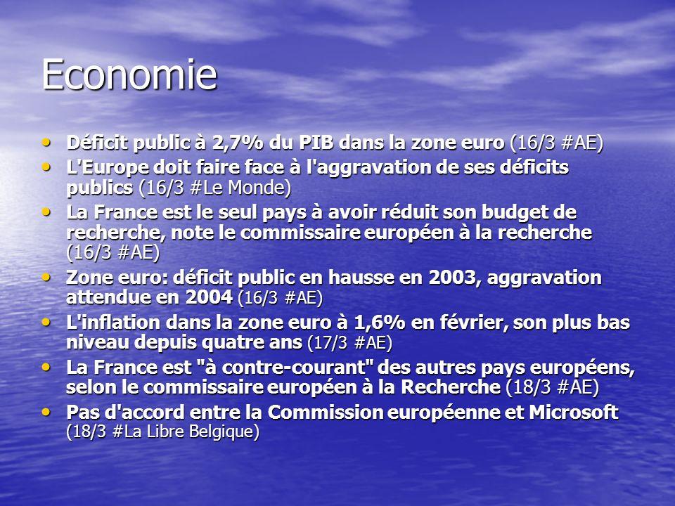 Economie Déficit public à 2,7% du PIB dans la zone euro (16/3 #AE) Déficit public à 2,7% du PIB dans la zone euro (16/3 #AE) L Europe doit faire face à l aggravation de ses déficits publics (16/3 #Le Monde) L Europe doit faire face à l aggravation de ses déficits publics (16/3 #Le Monde) La France est le seul pays à avoir réduit son budget de recherche, note le commissaire européen à la recherche (16/3 #AE) La France est le seul pays à avoir réduit son budget de recherche, note le commissaire européen à la recherche (16/3 #AE) Zone euro: déficit public en hausse en 2003, aggravation attendue en 2004 (16/3 #AE) Zone euro: déficit public en hausse en 2003, aggravation attendue en 2004 (16/3 #AE) L inflation dans la zone euro à 1,6% en février, son plus bas niveau depuis quatre ans (17/3 #AE) L inflation dans la zone euro à 1,6% en février, son plus bas niveau depuis quatre ans (17/3 #AE) La France est à contre-courant des autres pays européens, selon le commissaire européen à la Recherche (18/3 #AE) La France est à contre-courant des autres pays européens, selon le commissaire européen à la Recherche (18/3 #AE) Pas d accord entre la Commission européenne et Microsoft (18/3 #La Libre Belgique) Pas d accord entre la Commission européenne et Microsoft (18/3 #La Libre Belgique)