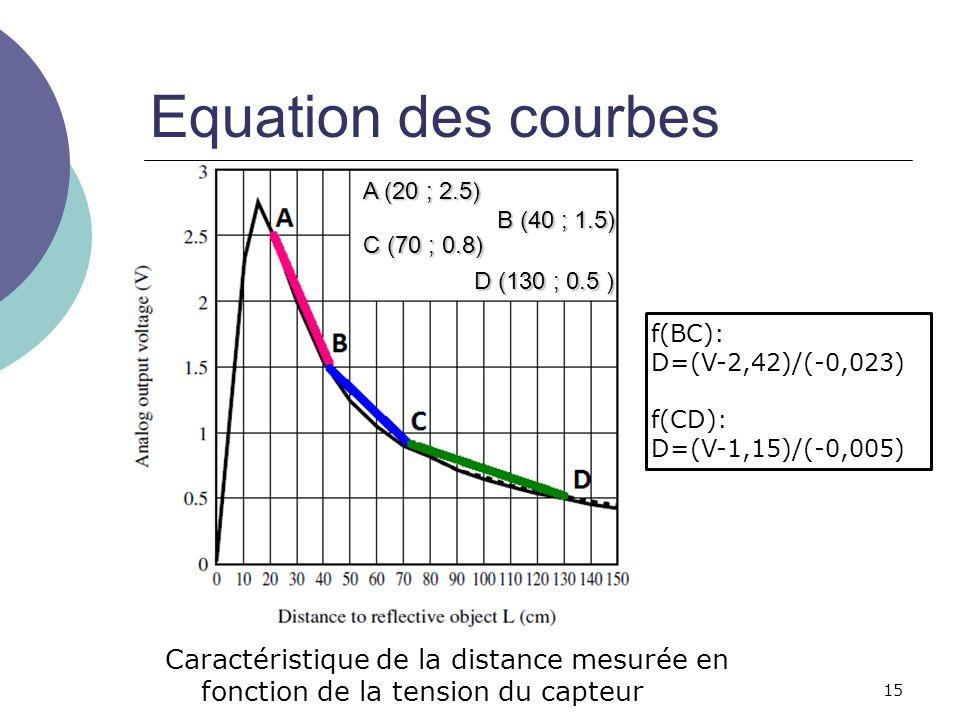 15 Equation des courbes Caractéristique de la distance mesurée en fonction de la tension du capteur A (20 ; 2.5) B (40 ; 1.5) C (70 ; 0.8) D (130 ; 0.