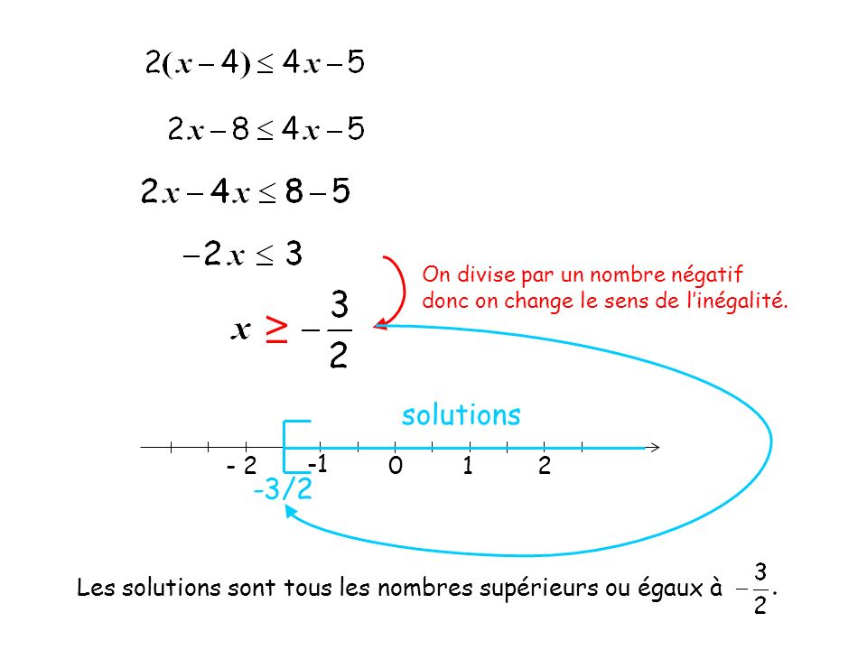 On divise par un nombre négatif donc on change le sens de linégalité. 012 - 2 -3/2 solutions Les solutions sont tous les nombres supérieurs ou égaux à