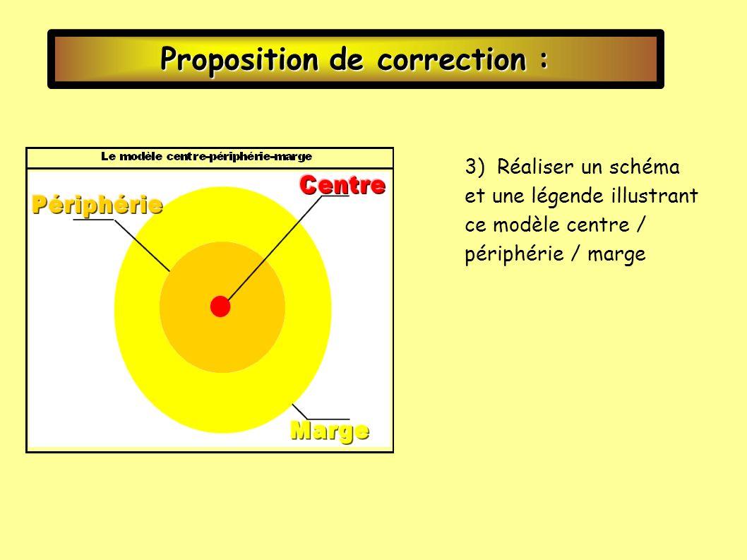 « Centre-Périphérie-Marge, expriment des relations de dominations et de dépendance.