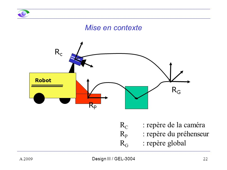 22 Mise en contexte R C : repère de la caméra R P : repère du préhenseur R G : repère global RGRG RcRc RPRP Robot A 2009Design III / GEL-3004