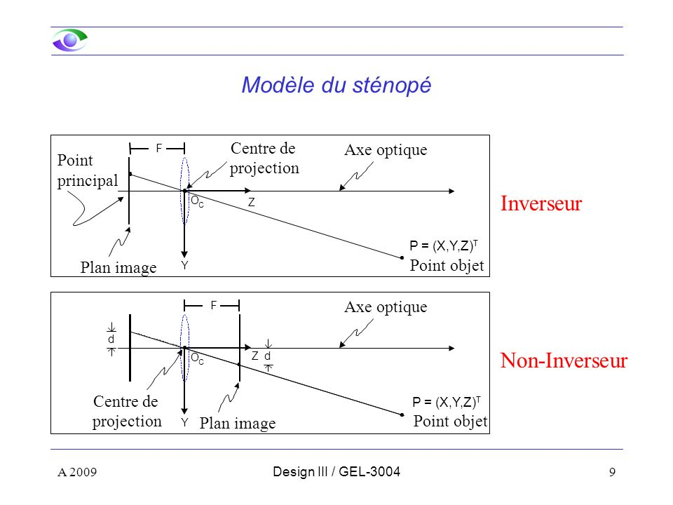 9 Modèle du sténopé Inverseur Non-Inverseur Y Z Axe optique Plan image Centre de projection O C P = (X,Y,Z) T F Y Z Axe optique Plan image Centre de projection O C d d F Point principal Point objet P = (X,Y,Z) T Point objet A 2009Design III / GEL-3004