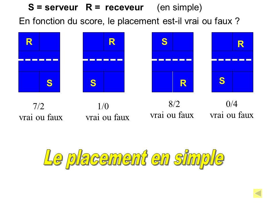 S = serveur R = receveur R S R R R (en simple) S S S En fonction du score, le placement est-il vrai ou faux ? 7/2 vrai ou faux 1/0 vrai ou faux 8/2 vr