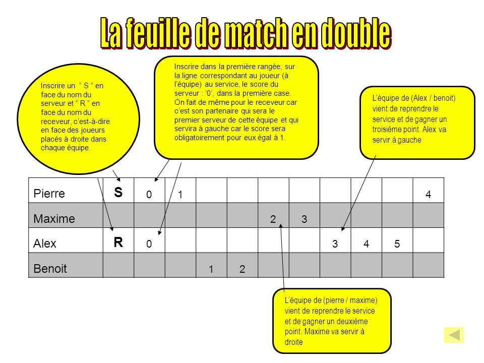 Pierre Maxime AlexBenoit PierreMaxime Alex Benoit Bon ou mauvais placement.