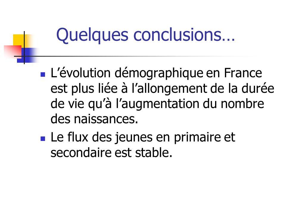 Quelques conclusions… Lévolution démographique en France est plus liée à lallongement de la durée de vie quà laugmentation du nombre des naissances. L