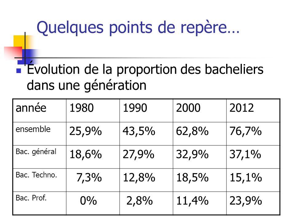 Quelques points de repère… Évolution de la proportion des bacheliers dans une génération année1980199020002012 ensemble 25,9%43,5%62,8%76,7% Bac. géné