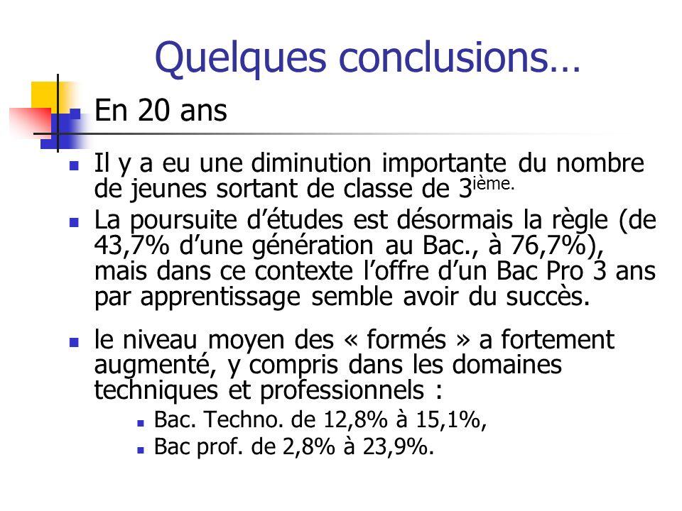 Quelques conclusions… En 20 ans Il y a eu une diminution importante du nombre de jeunes sortant de classe de 3 ième. La poursuite détudes est désormai