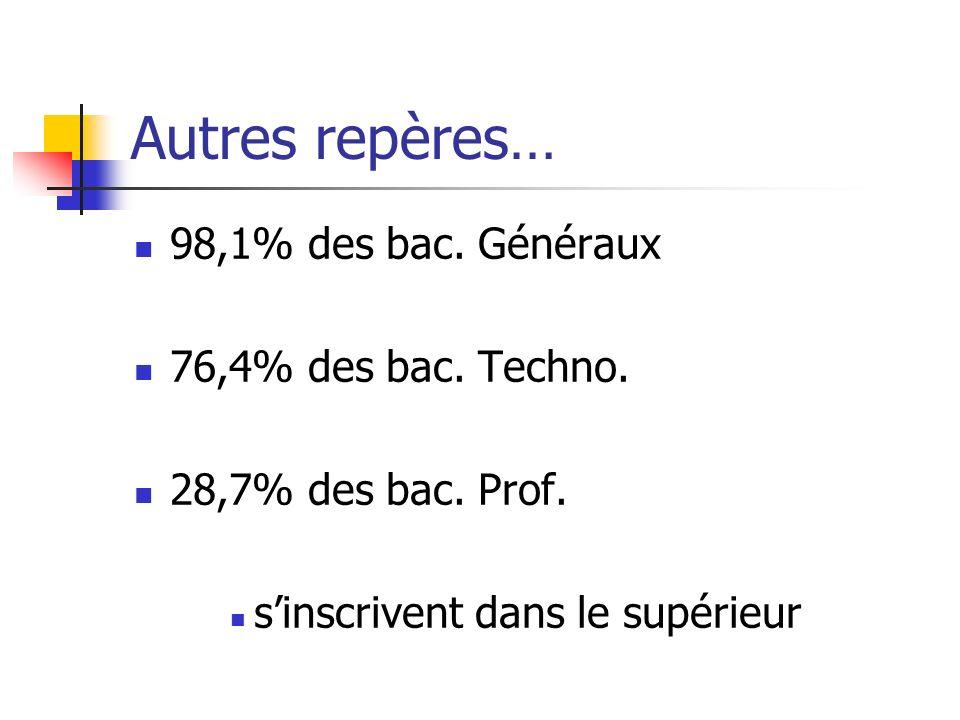 Autres repères… 98,1% des bac. Généraux 76,4% des bac. Techno. 28,7% des bac. Prof. sinscrivent dans le supérieur