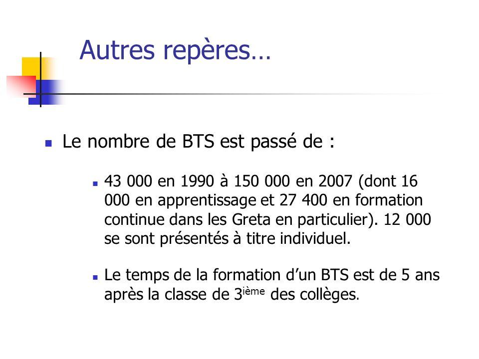Le nombre de BTS est passé de : 43 000 en 1990 à 150 000 en 2007 (dont 16 000 en apprentissage et 27 400 en formation continue dans les Greta en parti