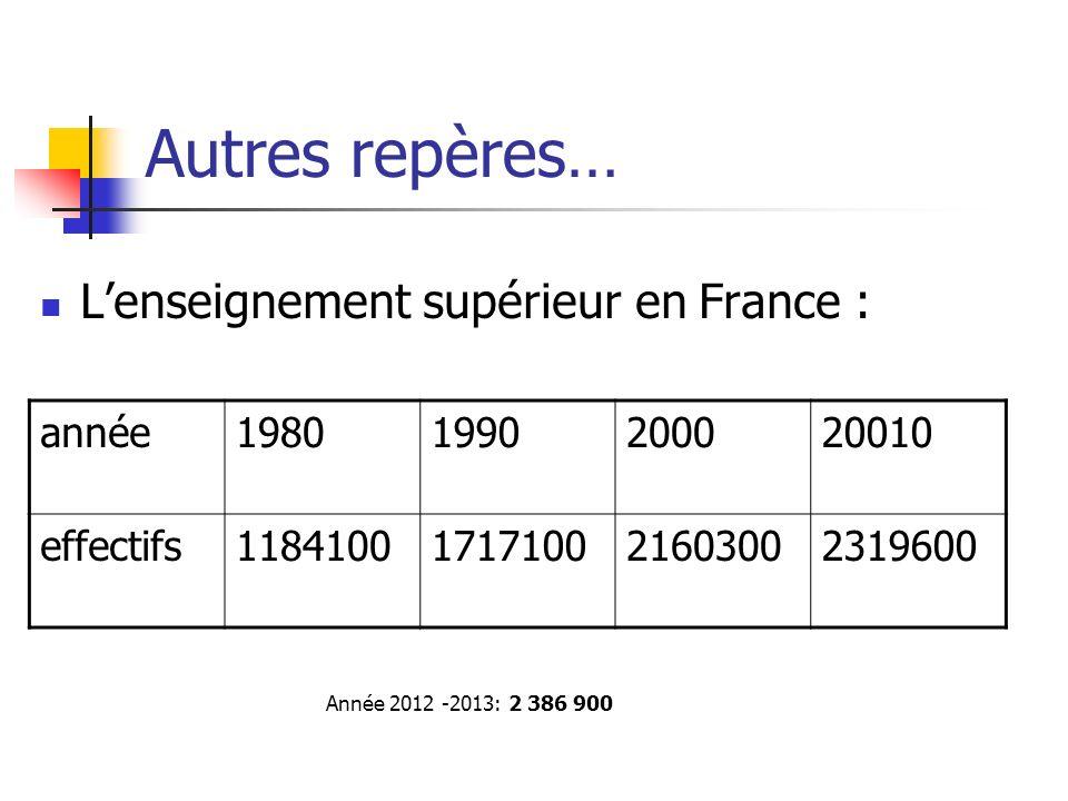 Année 2012 -2013: 2 386 900 Autres repères… Lenseignement supérieur en France : année19801990200020010 effectifs1184100171710021603002319600