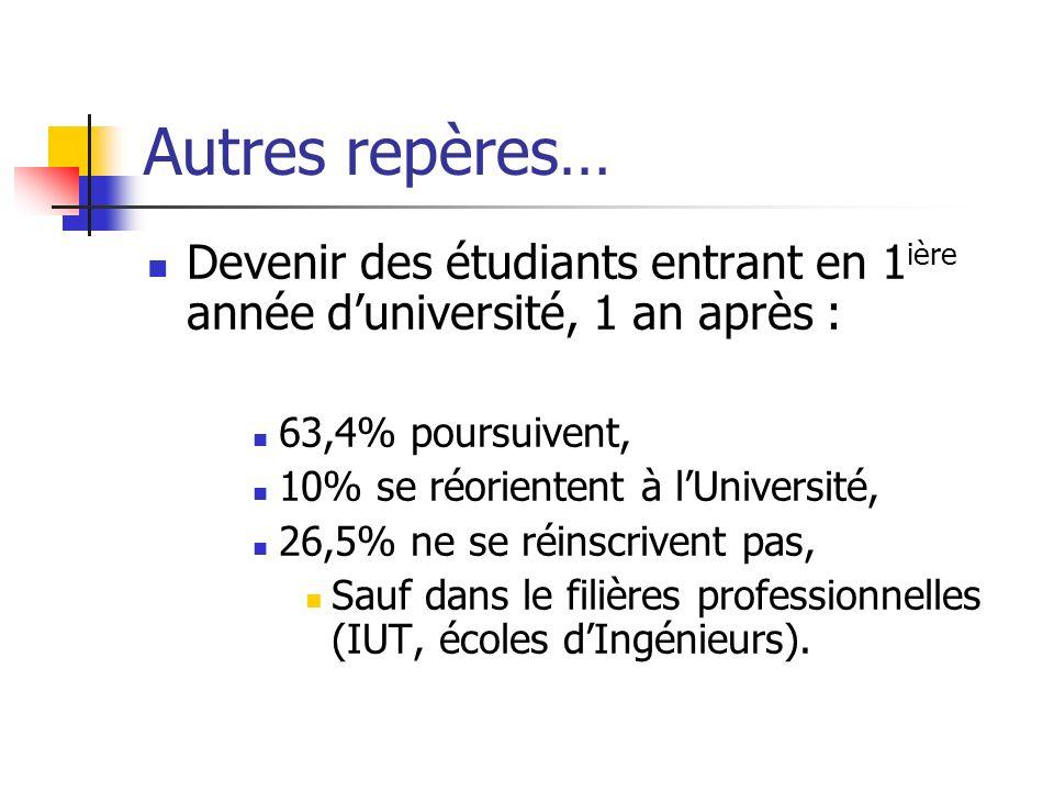 Autres repères… Devenir des étudiants entrant en 1 ière année duniversité, 1 an après : 63,4% poursuivent, 10% se réorientent à lUniversité, 26,5% ne