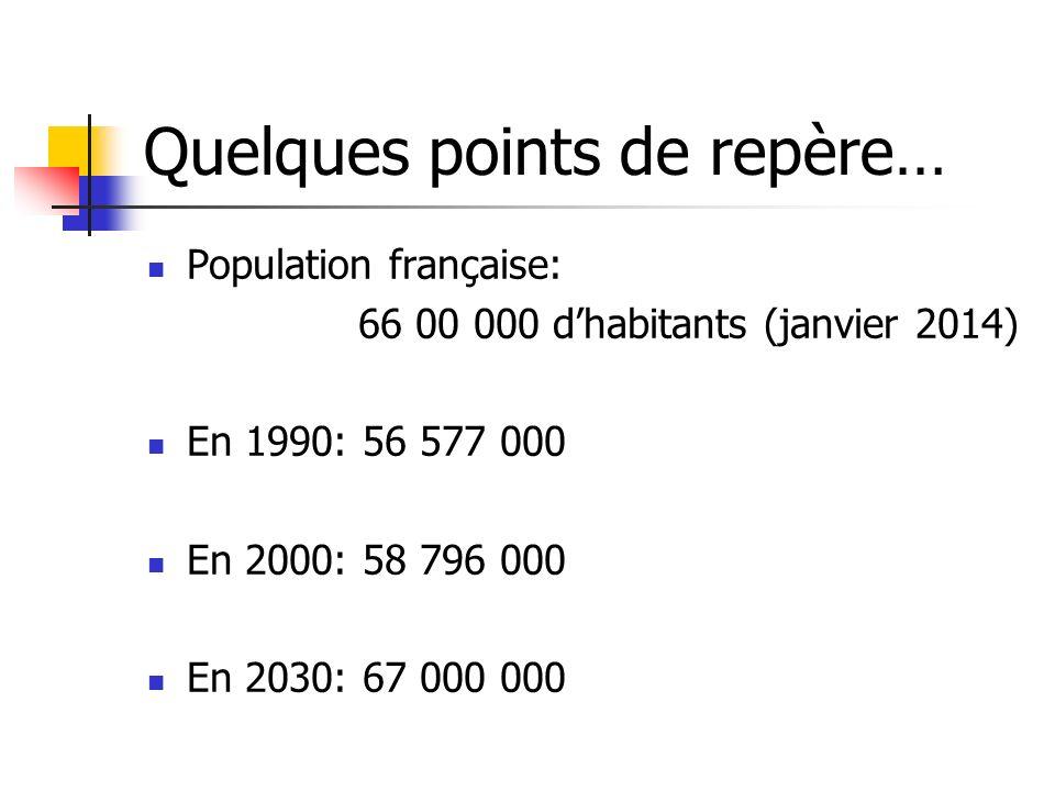 Quelques points de repère… Population française: 66 00 000 dhabitants (janvier 2014) En 1990: 56 577 000 En 2000: 58 796 000 En 2030: 67 000 000
