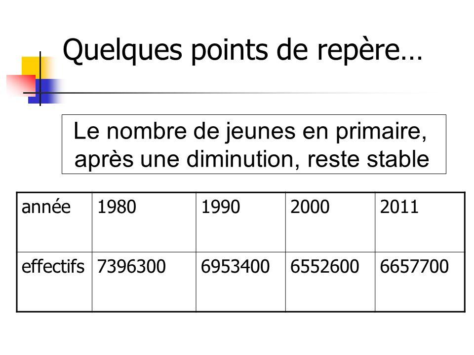Quelques points de repère… année1980199020002011 effectifs7396300695340065526006657700 Le nombre de jeunes en primaire, après une diminution, reste st
