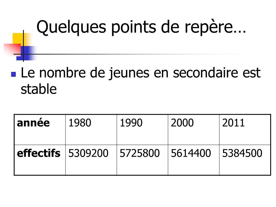 Quelques points de repère… Le nombre de jeunes en secondaire est stable année1980199020002011 effectifs5309200572580056144005384500