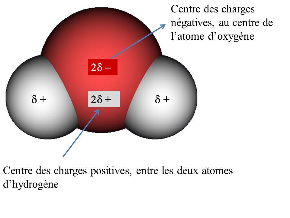 + + + Centre des charges positives, entre les deux atomes dhydrogène Centre des charges négatives, au centre de latome doxygène