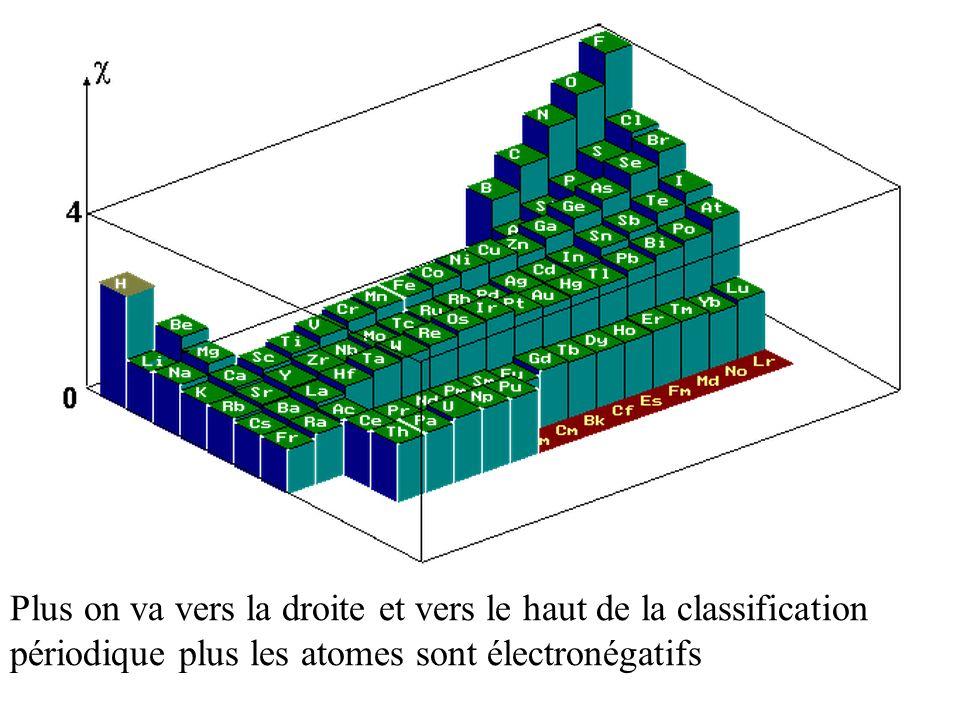 Plus on va vers la droite et vers le haut de la classification périodique plus les atomes sont électronégatifs