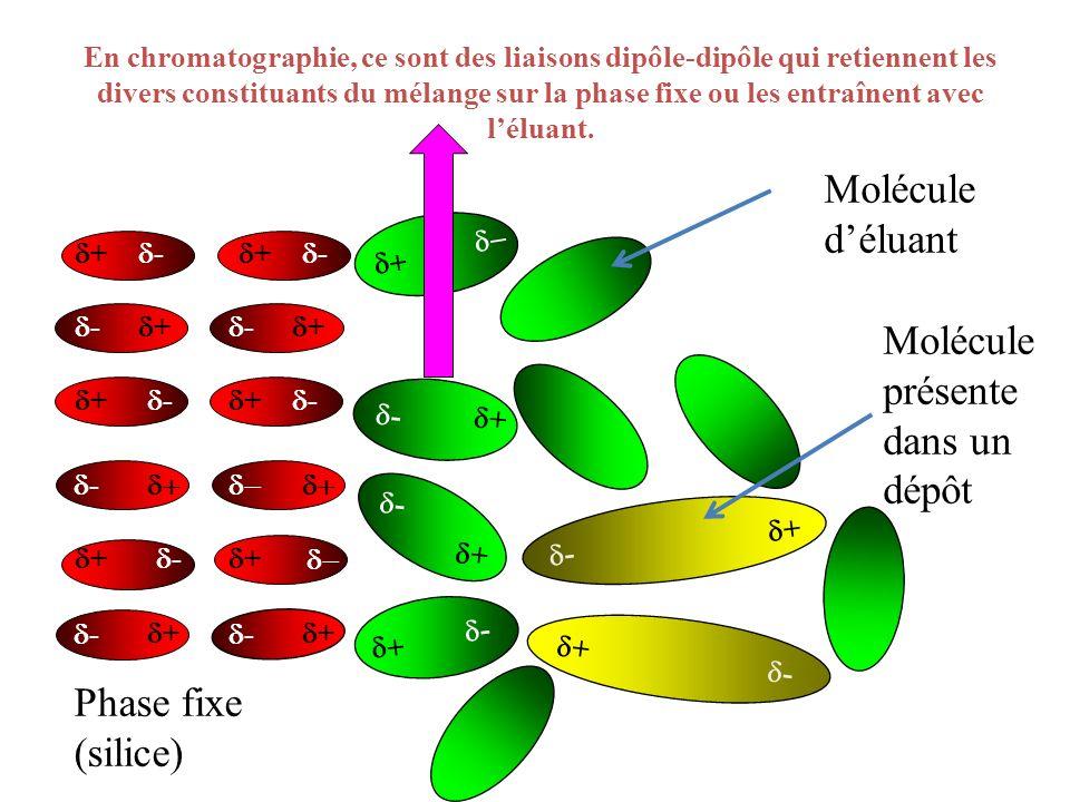 En chromatographie, ce sont des liaisons dipôle-dipôle qui retiennent les divers constituants du mélange sur la phase fixe ou les entraînent avec lélu
