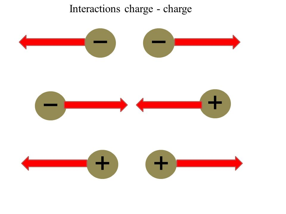 Interactions charge - charge