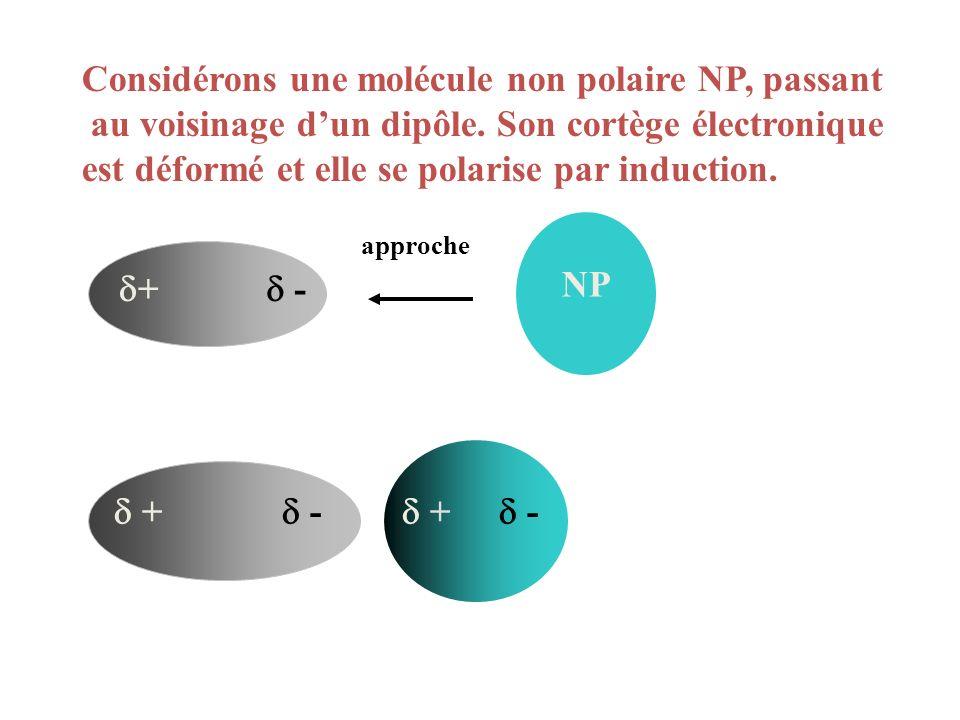 + - + - + - approche NP Considérons une molécule non polaire NP, passant au voisinage dun dipôle. Son cortège électronique est déformé et elle se pola