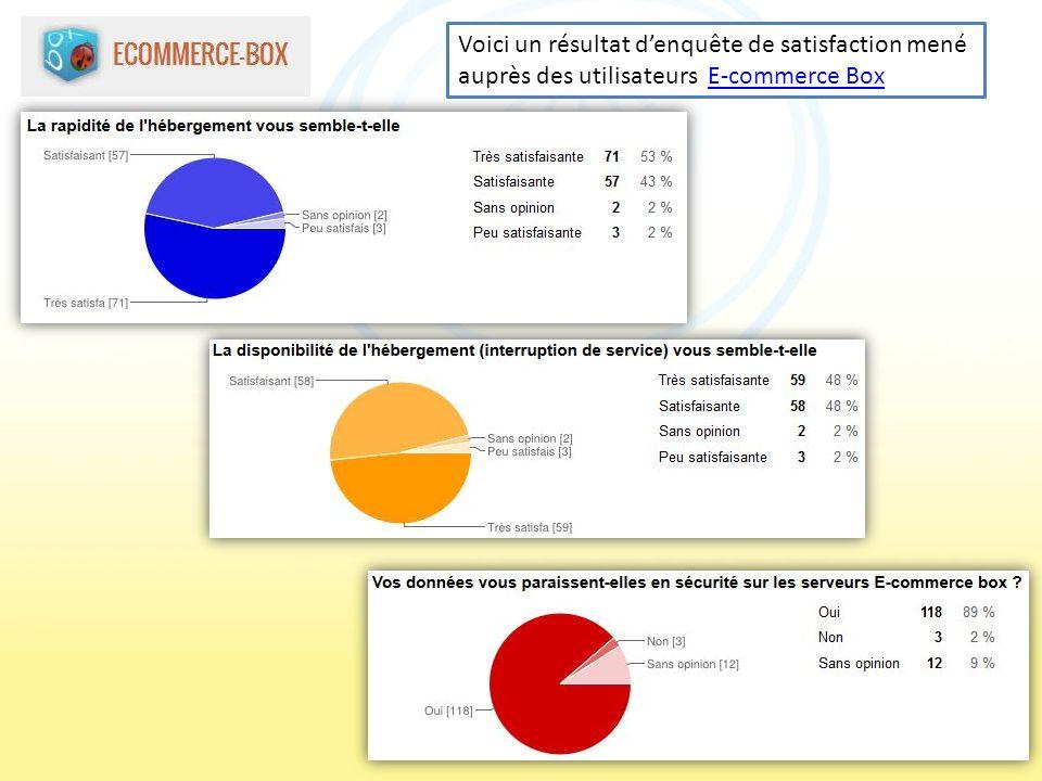 Voici un résultat denquête de satisfaction mené auprès des utilisateurs E-commerce BoxE-commerce Box