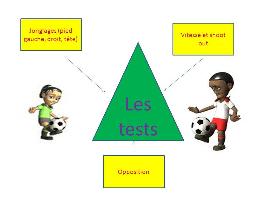 Vitesse et shoot out Les tests Jonglages (pied gauche, droit, tête) Opposition