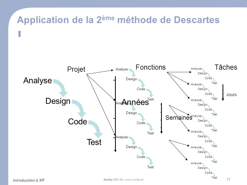 11 Application de la 2 ème méthode de Descartes Introduction à XP Hortis GRC SA - www.hortis.ch Analyse Design Code Test Analyse Design Code Test Analyse Design Code Test Analyse Design Code Test Fonctions Projet Analyse Design Code Test Tâches Analyse Design Code Test Analyse Design Code Test Analyse Design Code Test Analyse Design Code Test Analyse Design Code Test Analyse Design Code Test Années Semaines Jours