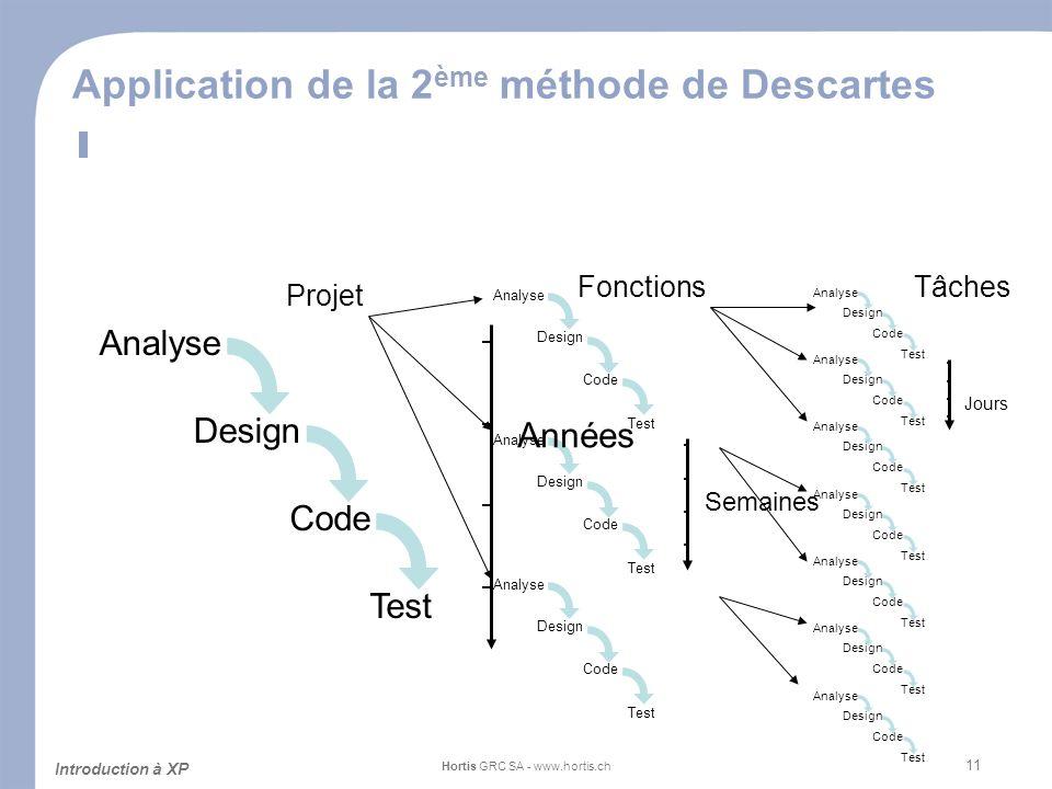 11 Application de la 2 ème méthode de Descartes Introduction à XP Hortis GRC SA - www.hortis.ch Analyse Design Code Test Analyse Design Code Test Anal