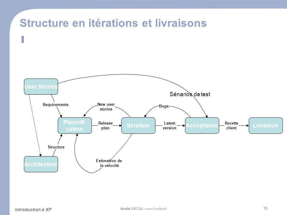 15 Structure en itérations et livraisons Introduction à XP Hortis GRC SA - www.hortis.ch User Stories Livraison Recette client Latest version Iteratio