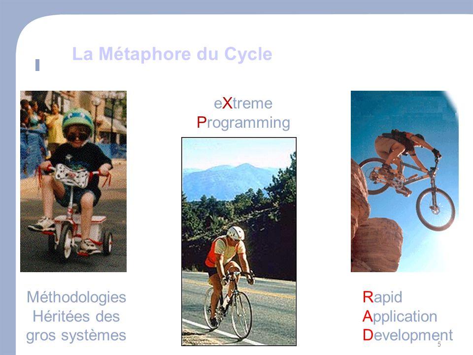 6 Historical Perspective Méthodologies Héritées des gros systèmes eXtreme Programming Rapid Application Development