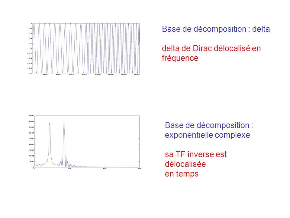 Base de décomposition : delta delta de Dirac délocalisé en fréquence Base de décomposition : exponentielle complexe sa TF inverse est délocalisée en temps