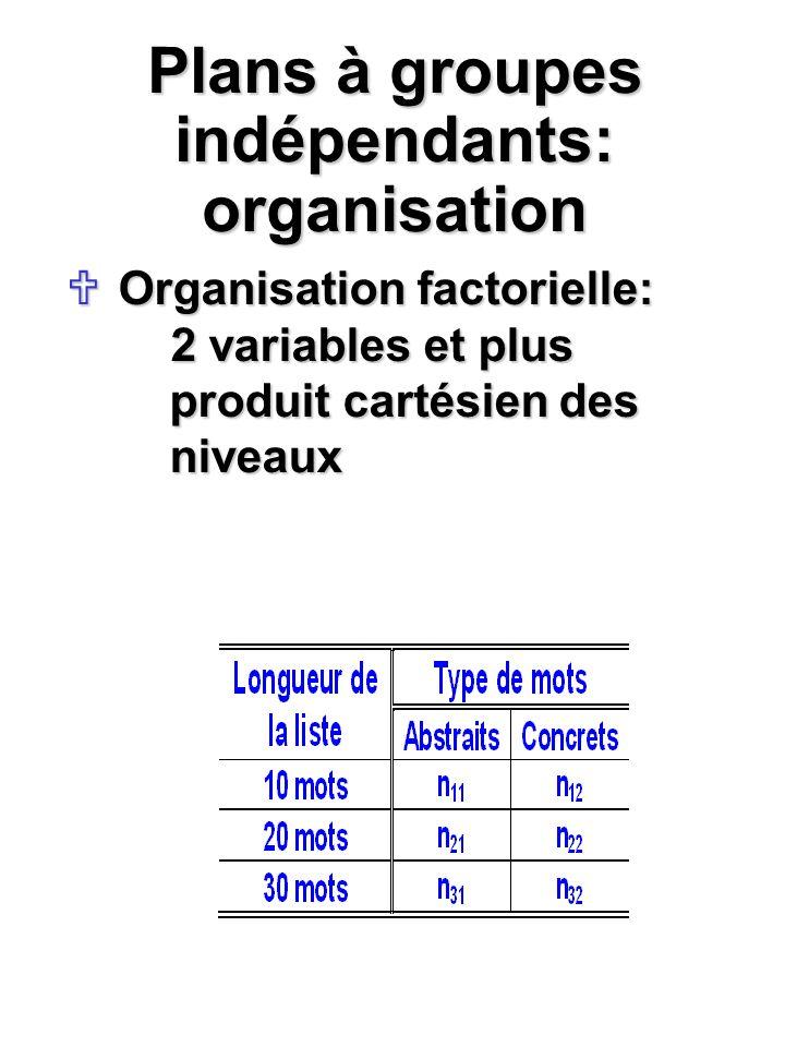 Présentation des résultats de lanalyse de variance en style APA Tableau, voir manuel p.