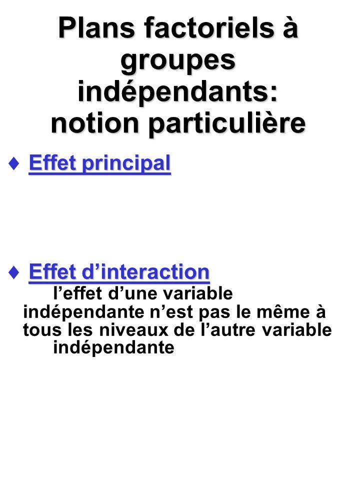 Calcul de lanalyse de variance: effet de linteraction Rappel Interprétation dune interaction significative graphique comparaisons multiples calculs deffet simple dune variable indépendante aux niveaux de lautre variable indépendante