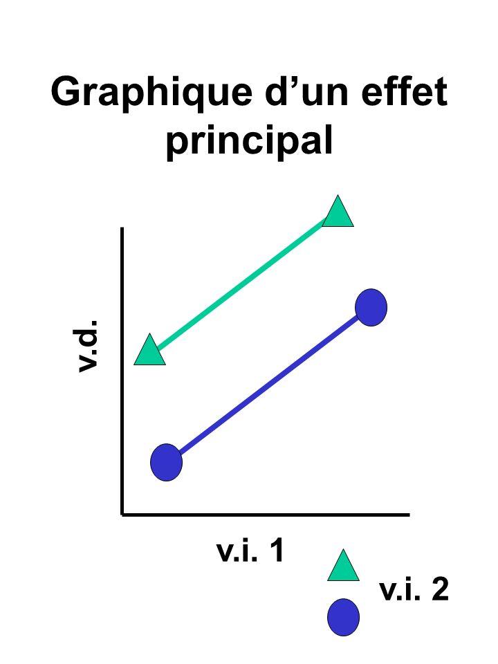 Comparaison des variances: le rapport F où k-1 et N-k sont les dl du rapport F