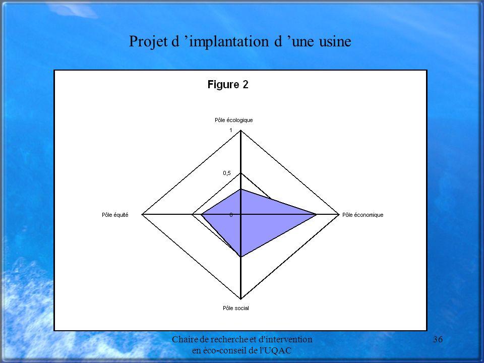 Chaire de recherche et d intervention en éco-conseil de l UQAC 36 Projet d implantation d une usine