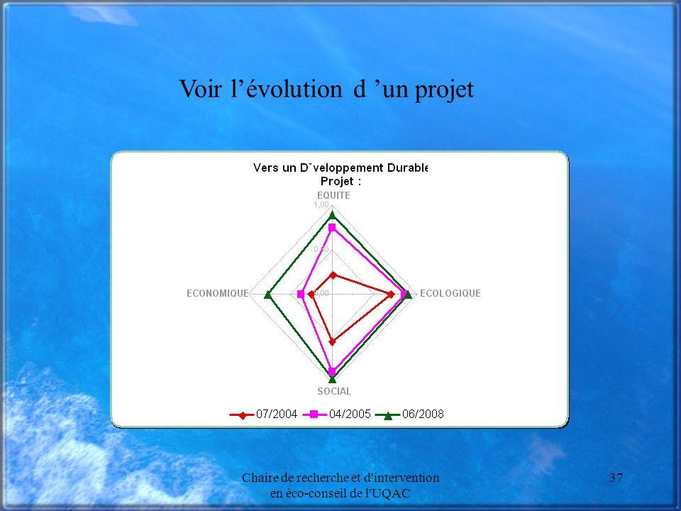 Chaire de recherche et d intervention en éco-conseil de l UQAC 37 Voir lévolution d un projet