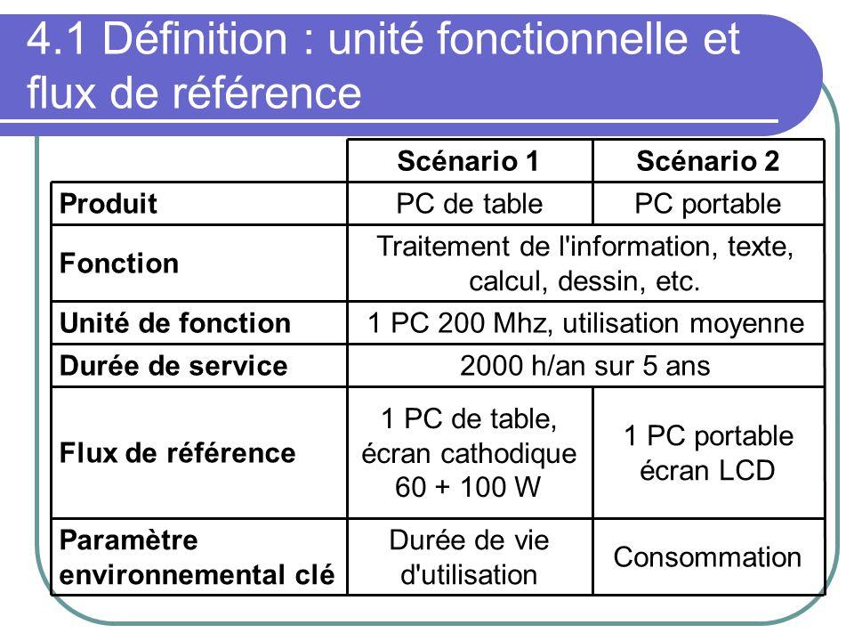 4.1 Définition : unité fonctionnelle et flux de référence Consommation Durée de vie d'utilisation Paramètre environnemental clé 1 PC portable écran LC