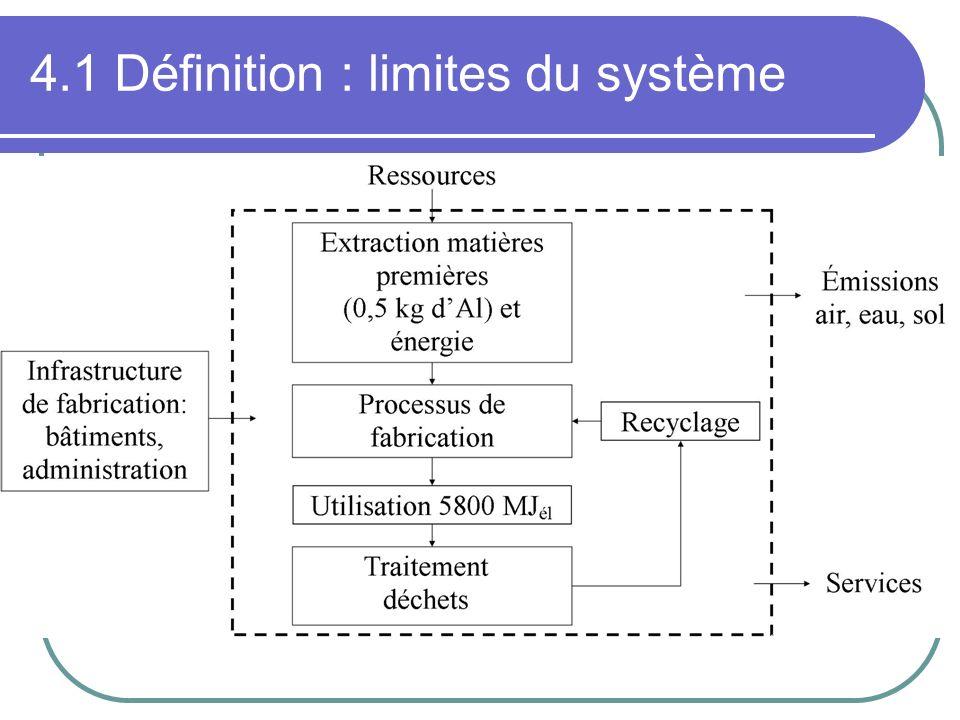 4.1 Définition : limites du système