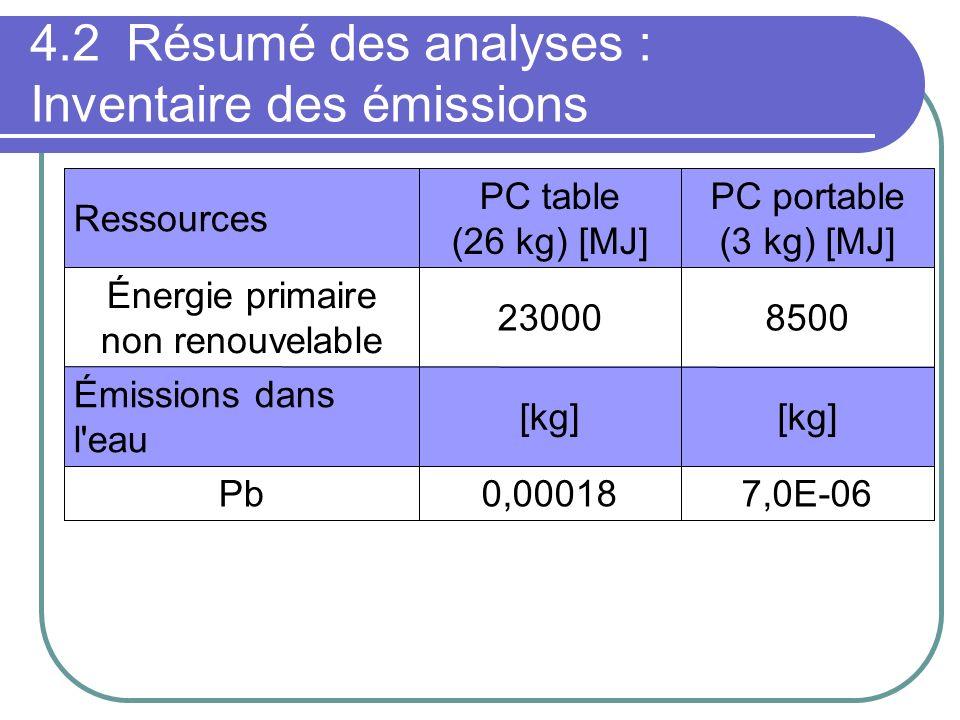 4.2 Résumé des analyses : Inventaire des émissions 7,0E-060,00018Pb [kg] Émissions dans l eau 850023000 Énergie primaire non renouvelable PC portable (3 kg) [MJ] PC table (26 kg) [MJ] Ressources