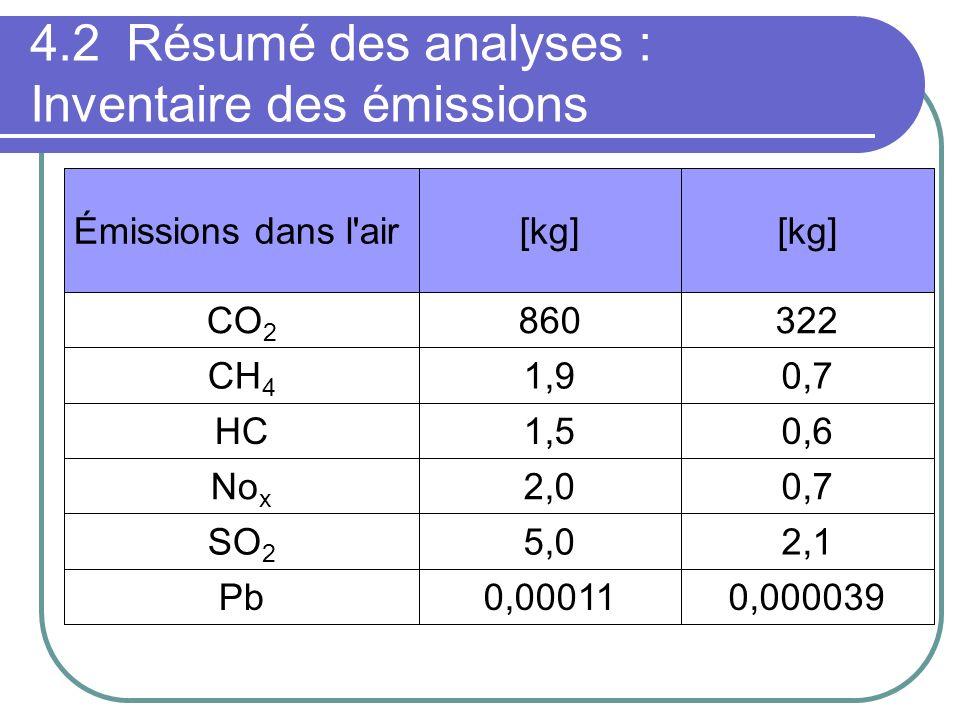 4.2 Résumé des analyses : Inventaire des émissions 0,0000390,00011Pb 2,15,0SO 2 0,72,0No x 0,61,5HC 0,71,9CH 4 322860CO 2 [kg] Émissions dans l air
