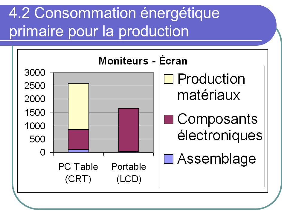 4.2 Consommation énergétique primaire pour la production