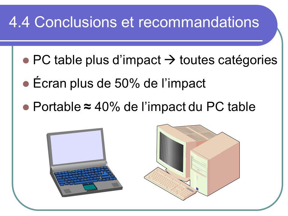 4.4 Conclusions et recommandations PC table plus dimpact toutes catégories Écran plus de 50% de limpact Portable 40% de limpact du PC table