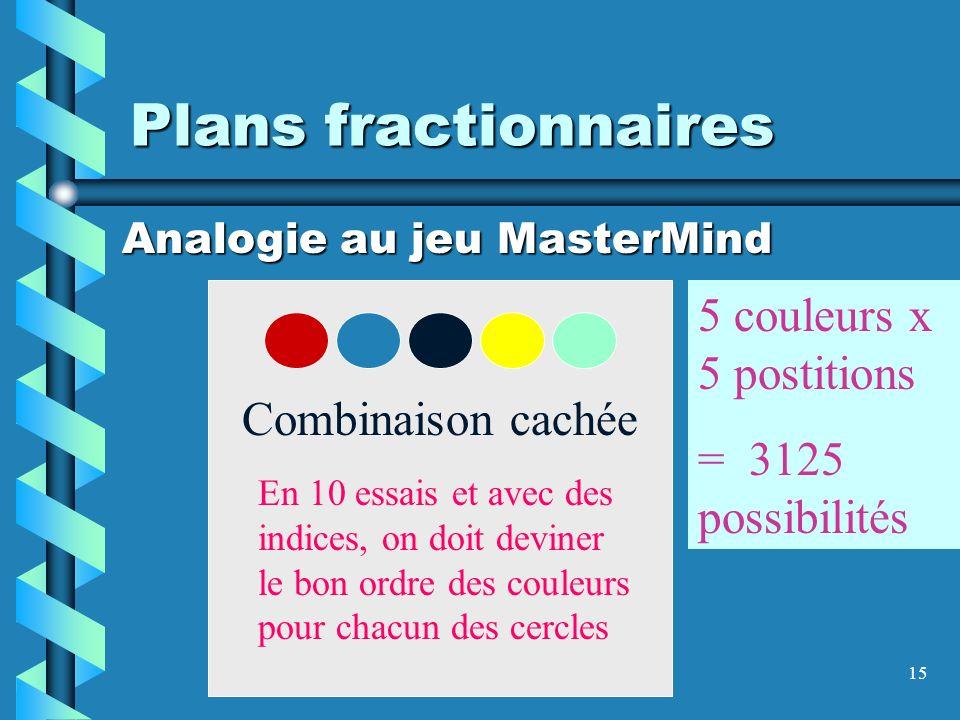 15 Plans fractionnaires Analogie au jeu MasterMind Combinaison cachée En 10 essais et avec des indices, on doit deviner le bon ordre des couleurs pour chacun des cercles 5 couleurs x 5 postitions = 3125 possibilités