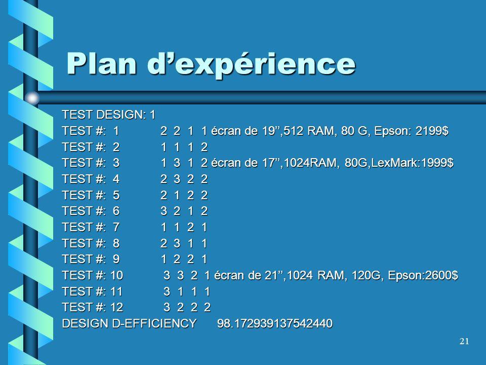 21 Plan dexpérience TEST DESIGN: 1 TEST #: 1 2 2 1 1 écran de 19,512 RAM, 80 G, Epson: 2199$ TEST #: 2 1 1 1 2 TEST #: 3 1 3 1 2 écran de 17,1024RAM, 80G,LexMark:1999$ TEST #: 4 2 3 2 2 TEST #: 5 2 1 2 2 TEST #: 6 3 2 1 2 TEST #: 7 1 1 2 1 TEST #: 8 2 3 1 1 TEST #: 9 1 2 2 1 TEST #: 10 3 3 2 1 écran de 21,1024 RAM, 120G, Epson:2600$ TEST #: 11 3 1 1 1 TEST #: 12 3 2 2 2 DESIGN D-EFFICIENCY 98.172939137542440